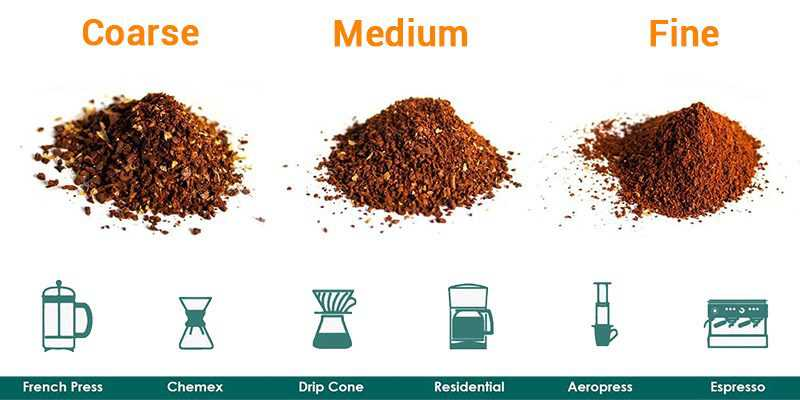 What Grind Size Is Best for Pour-Over Coffee